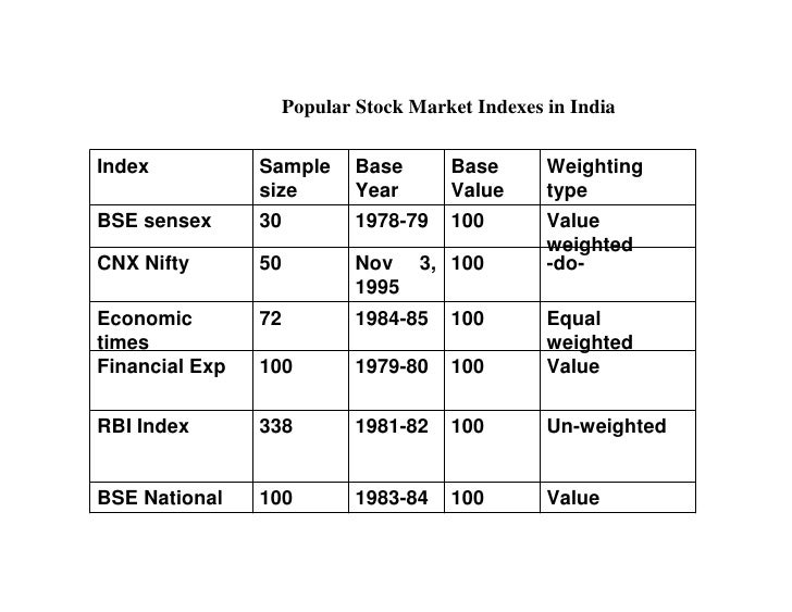 Stocks indexes demand supply forex