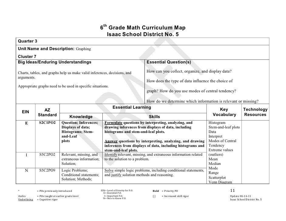 Sixth Grade Math Curriculum Map