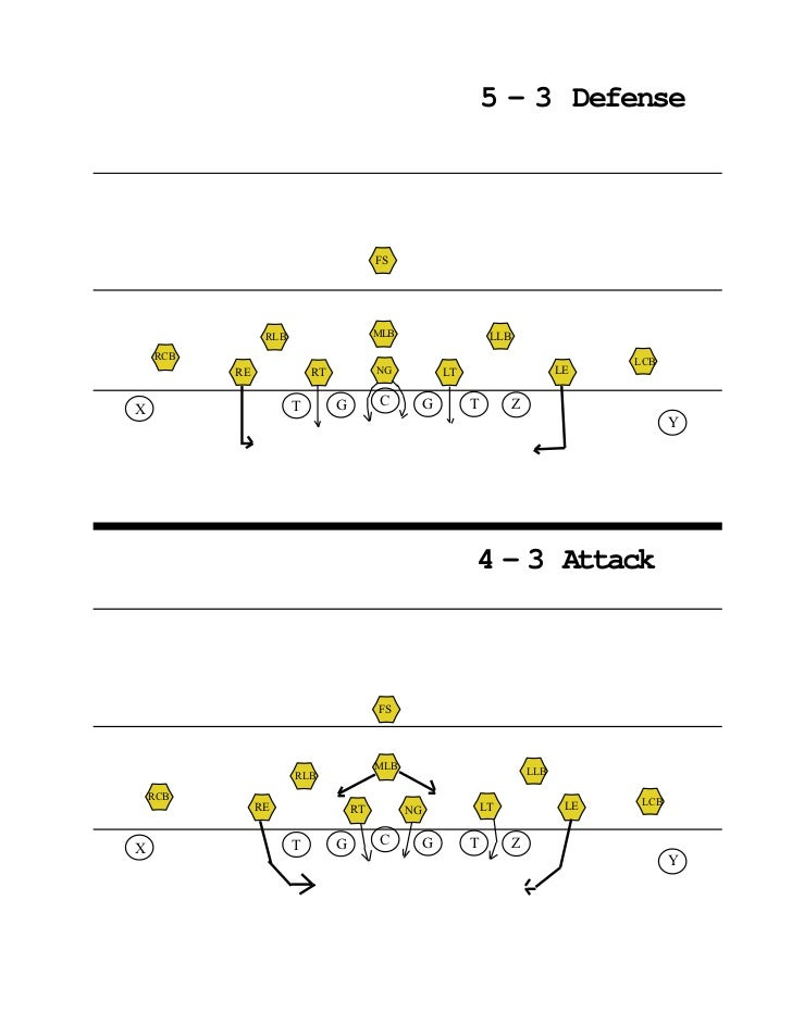6th Grade Football Playbook