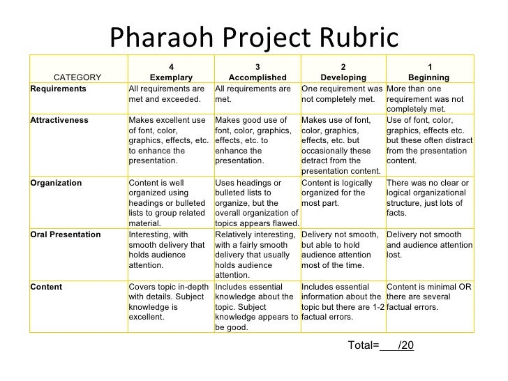6th grade rubrics research papers