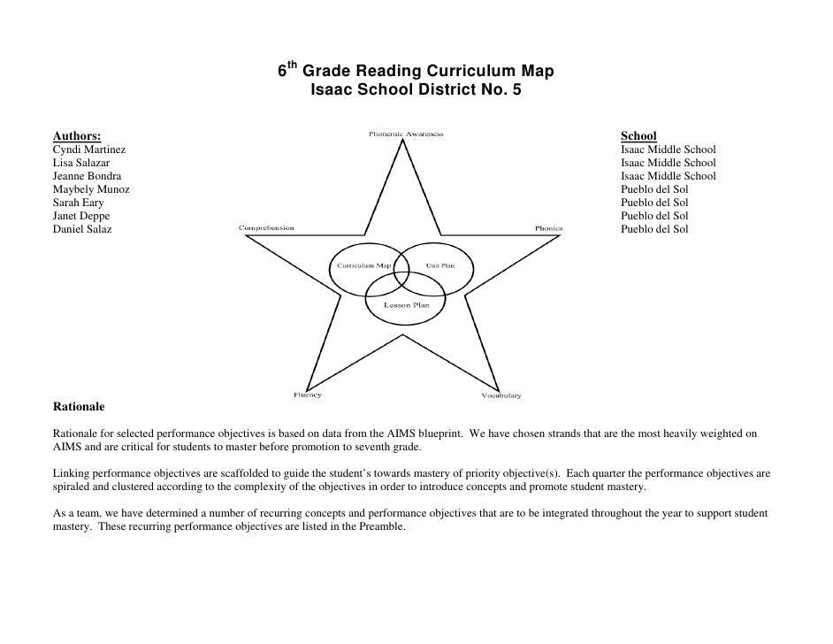 Sixth Grade Reading Curriculum Map