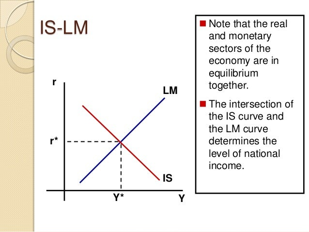 is lm curve notes Basic lecture notes for hall and taylor, chapter 7: the is-lm model the lm curve is a , implying a move to the right of the ad curve note that the is-lm.