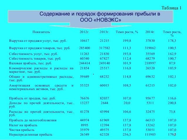 дипломная презентация по бухгалтерскому учету и анализу финансовых ре  Подробнее о создании презентации 6