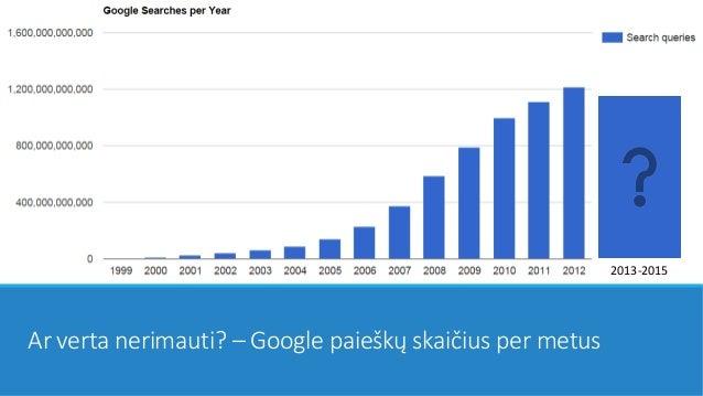 Ar verta nerimauti? – Google paieškų skaičius per metus 2013-2015