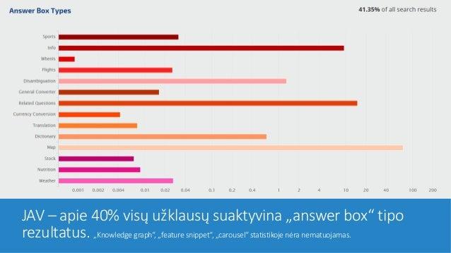 """JAV – apie 40% visų užklausų suaktyvina """"answer box"""" tipo rezultatus. """"Knowledge graph"""", """"feature snippet"""", """"carousel"""" sta..."""