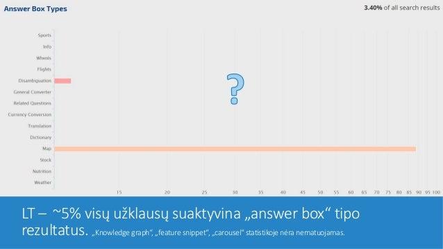 "LT – ~5% visų užklausų suaktyvina ""answer box"" tipo rezultatus. ""Knowledge graph"", ""feature snippet"", ""carousel"" statistik..."
