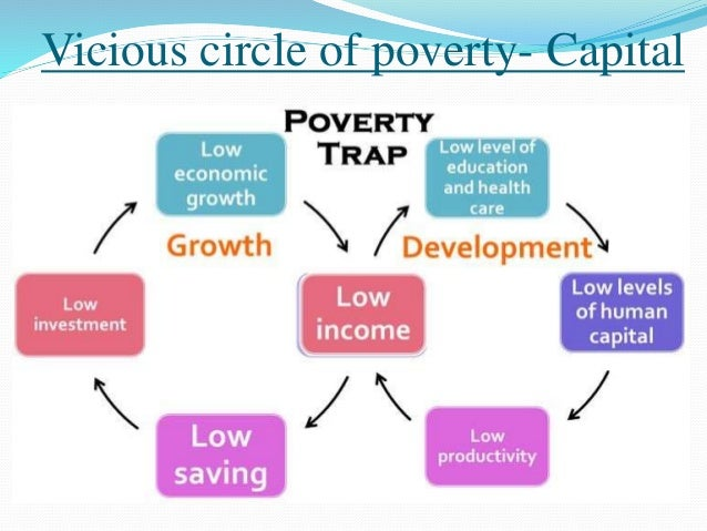 Best Vocabulary Words For Essays On Poverty