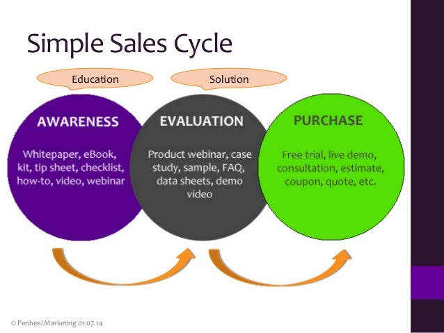 6 ways to take advantage of linkedin at various stages of the sales l sales cycle negotiate proposal close 7 fandeluxe Epub