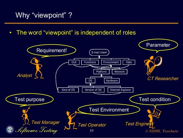 """© NISHI, Yasuharu10 • The word """"viewpoint"""" is independent of roles Why """"viewpoint"""" ? Test purpose Requirement! Test condit..."""
