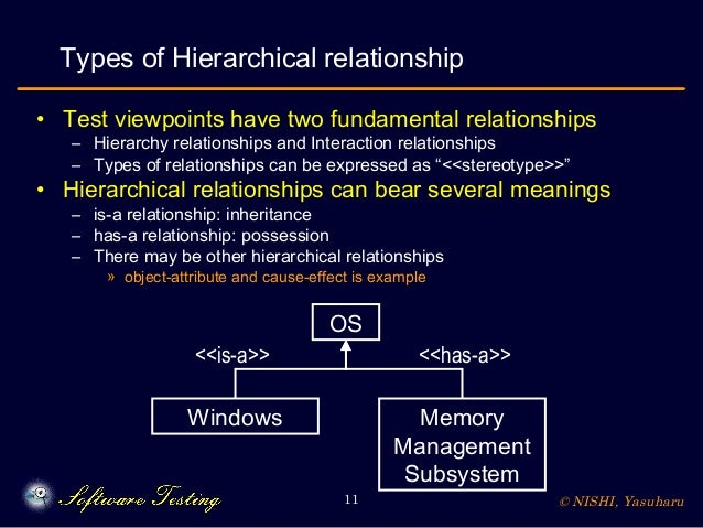 © NISHI, Yasuharu11 Types of Hierarchical relationship • Test viewpoints have two fundamental relationships – Hierarchy re...