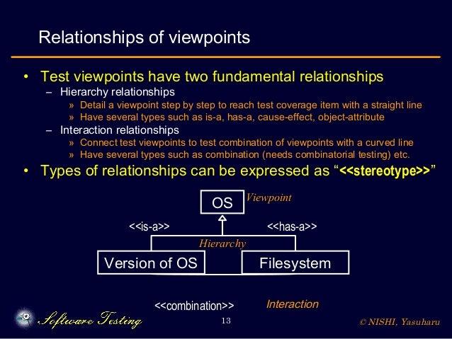 © NISHI, Yasuharu13 Relationships of viewpoints • Test viewpoints have two fundamental relationships – Hierarchy relations...