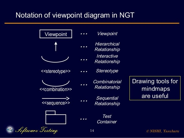 © NISHI, Yasuharu14 Notation of viewpoint diagram in NGT Viewpoint Viewpoint Hierarchical Relationship Combinatorial Relat...