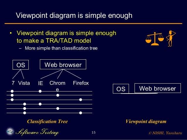 © NISHI, Yasuharu15 Viewpoint diagram is simple enough • Viewpoint diagram is simple enough to make a TRA/TAD model – More...
