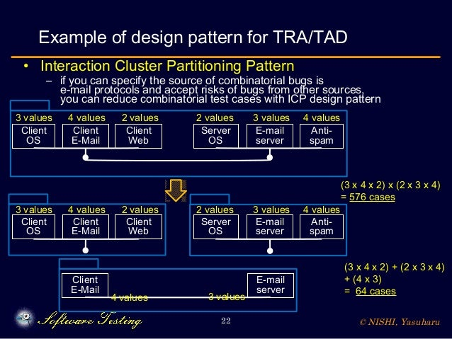© NISHI, Yasuharu22 Example of design pattern for TRA/TAD • Interaction Cluster Partitioning Pattern – if you can specify ...