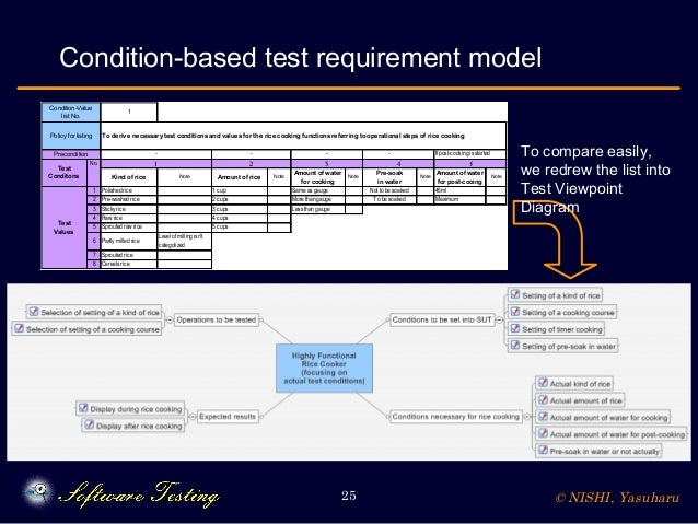 © NISHI, Yasuharu25 Condition-based test requirement model 1 - No. Kind of rice Note Amount of rice Note Amount of water f...