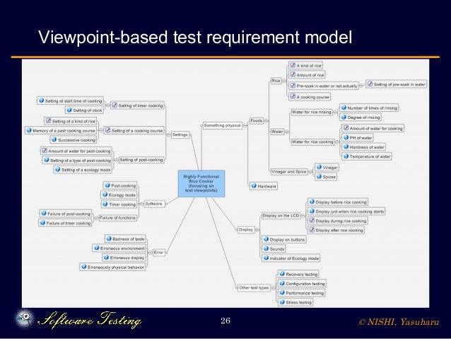© NISHI, Yasuharu26 Viewpoint-based test requirement model