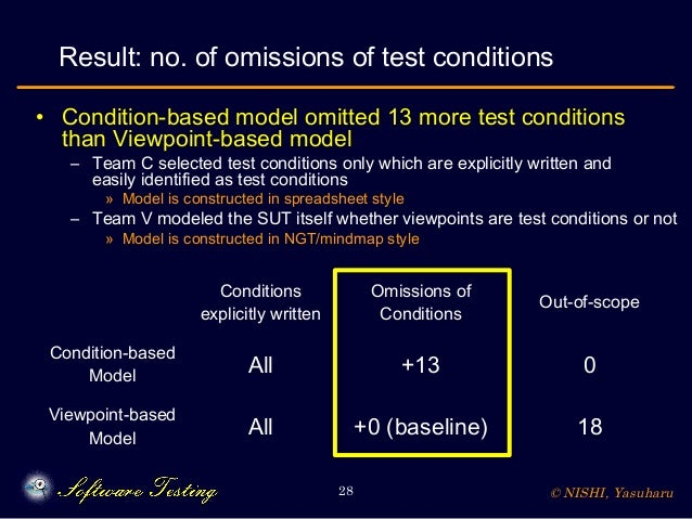 © NISHI, Yasuharu28 Result: no. of omissions of test conditions • Condition-based model omitted 13 more test conditions th...