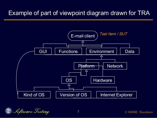 © NISHI, Yasuharu7 Example of part of viewpoint diagram drawn for TRA E-mail client GUI Functions Environment Data Platfor...