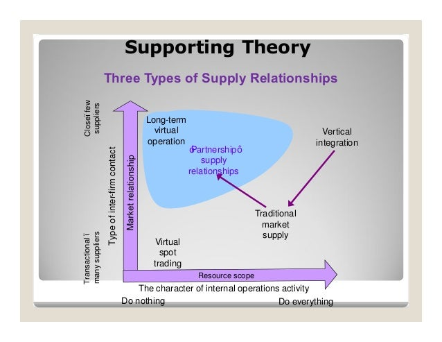 supply chain management relationship analysis to Lecture: what is value chain   as per value chain definition, it is a model that explains how businesses receive raw materials as input, add value to the raw materials through various processes, and sell finished products to customers.