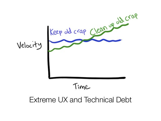 @usabilitycounts Extreme UX and Technical Debt