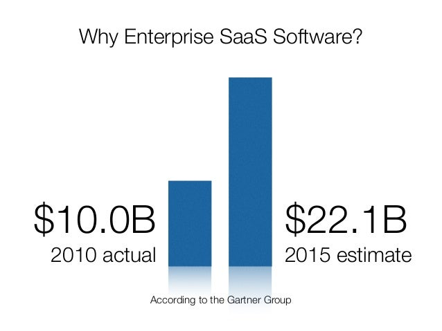 @usabilitycounts Why Enterprise SaaS Software? According to the Gartner Group $10.0B 2010 actual $22.1B 2015 estimate