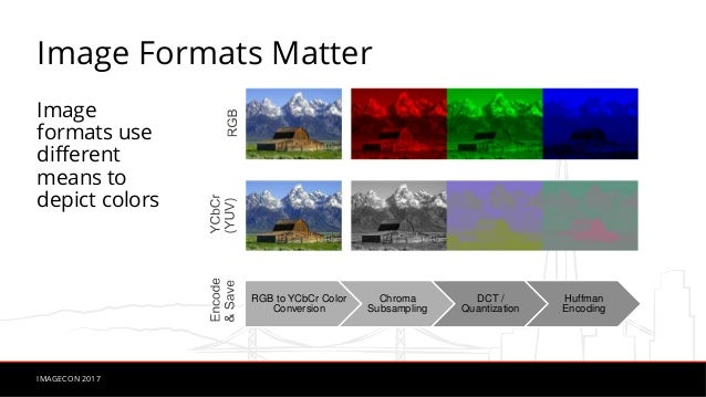 The Physics of Fast Image Compression