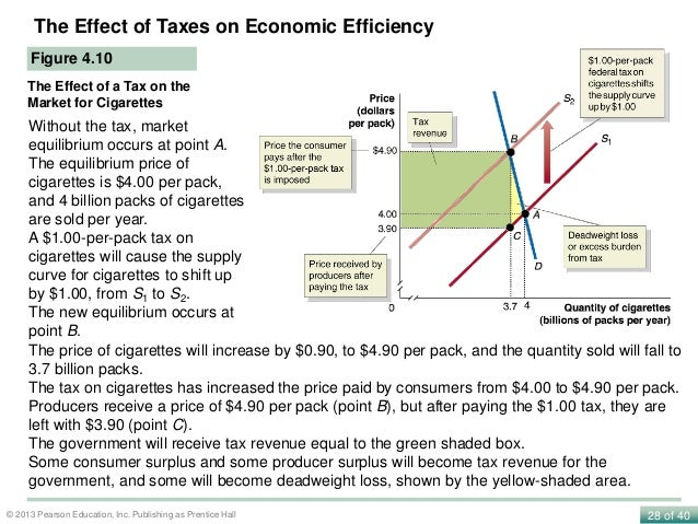 cigarettes a micro economic analysis The analysis employed a two-part  the lower price of marlboro cigarettes provided an additional economic motivation for youth to increase the demand for cigarettes .