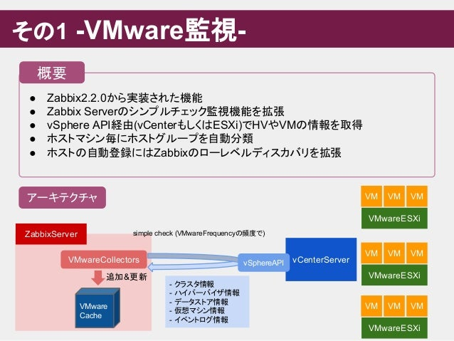 ● Zabbix2.2.0から実装された機能 ● Zabbix Serverのシンプルチェック監視機能を拡張 ● vSphere API経由(vCenterもしくはESXi)でHVやVMの情報を取得 ● ホストマシン毎にホストグループを自動分類...
