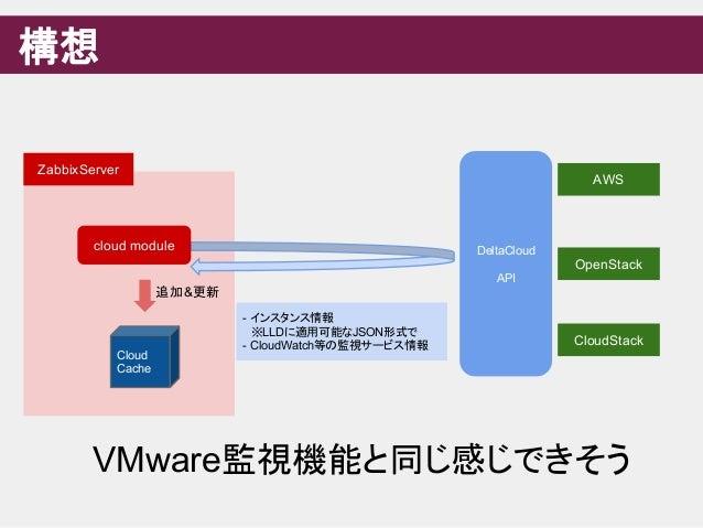 構想 ZabbixServer AWS Cloud Cache cloud module DeltaCloud API OpenStack CloudStack - インスタンス情報  ※LLDに適用可能なJSON形式で - CloudWatc...
