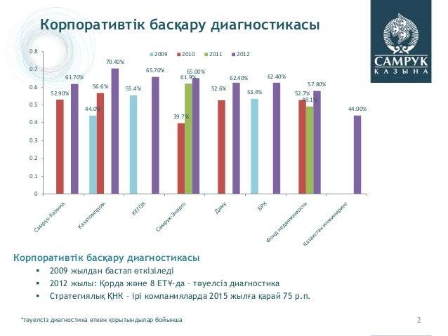 Корпоративтік басқару диагностикасы   0.8                                                  2009     2010       2011      2...