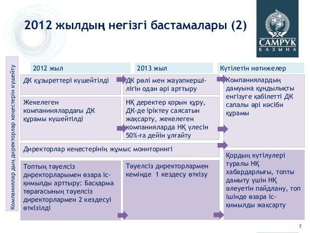 2012 жылдың негізгі бастамалары (2)                                                   2012 жыл                      2013 ж...