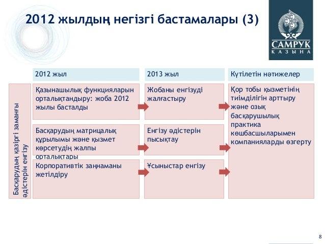 2012 жылдың негізгі бастамалары (3)                              2012 жыл                    2013 жыл           Күтілетін ...