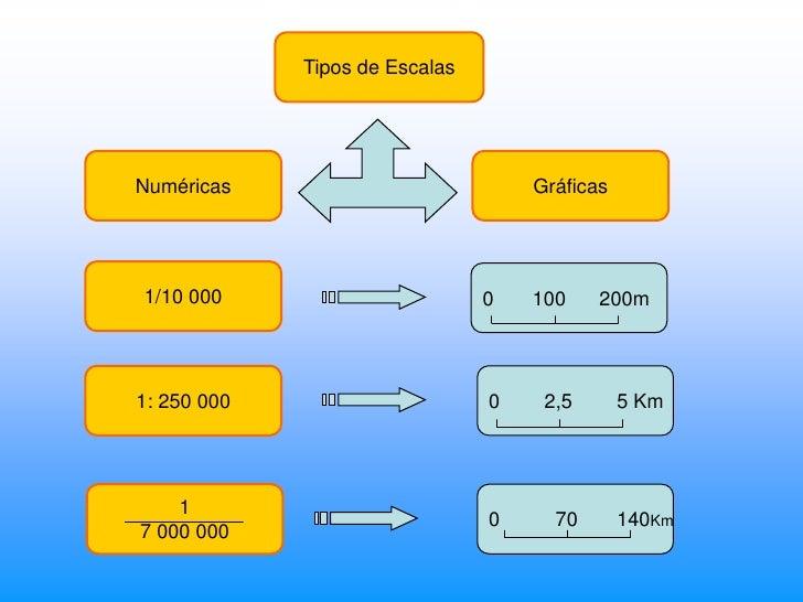 7.1  escalas Slide 3