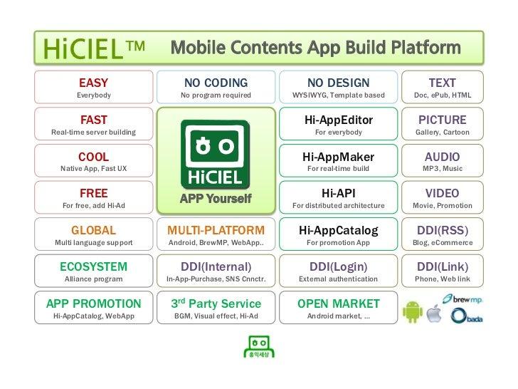 Strictly Confidential    HiCIEL™                      Mobile Contents App Build Platform            EASY                  ...
