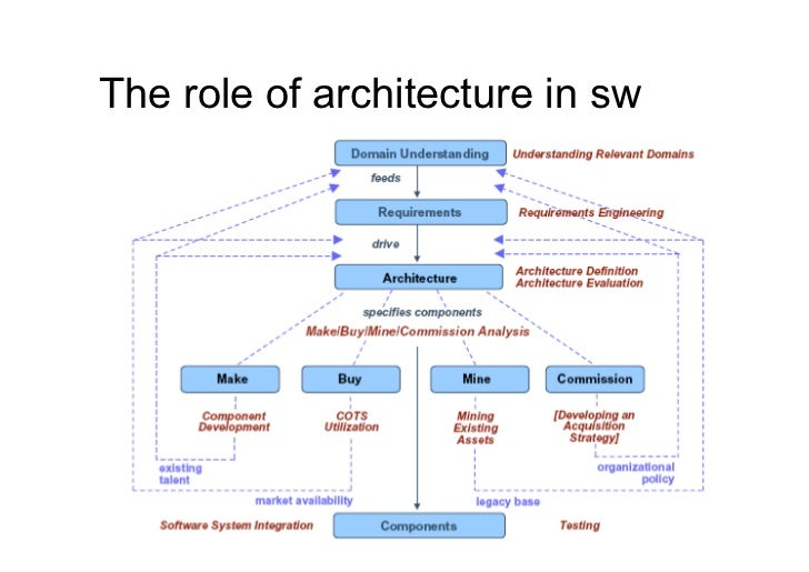 The role of architecture in sw