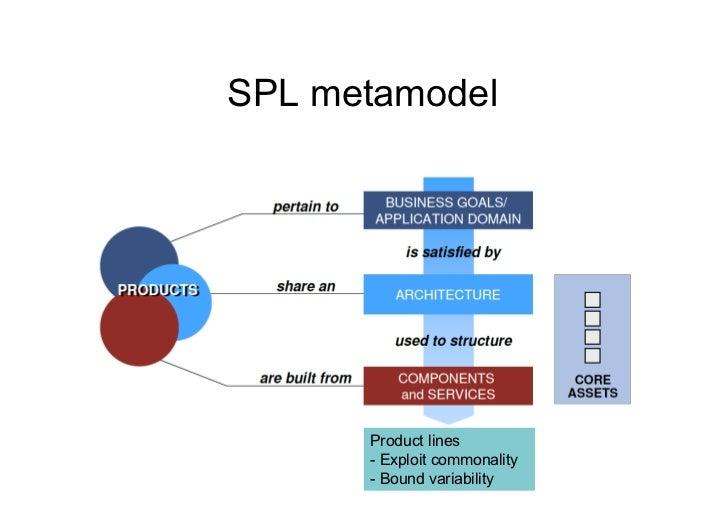 SPL metamodel      Product lines      - Exploit commonality      - Bound variability