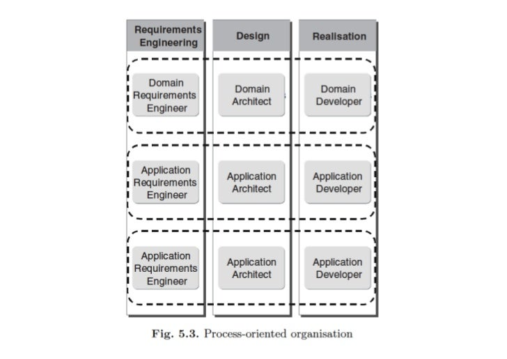 ProblemsDesign for commonality• standardizing assets by encapsulating common featuresAnalysis of variation• must explici...