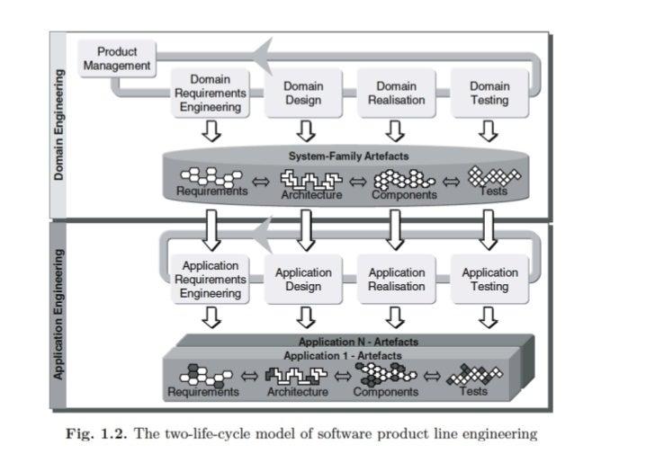 Traditional Engineering Model                     Domains!                                        Individual !            ...