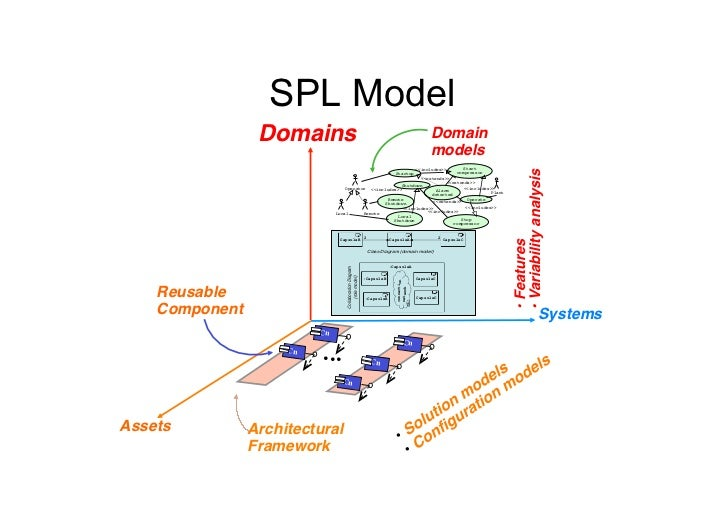 SDRs PL• By applying product line techniques to   SDRs• Can manage different configurations of the radio - Deploying co...