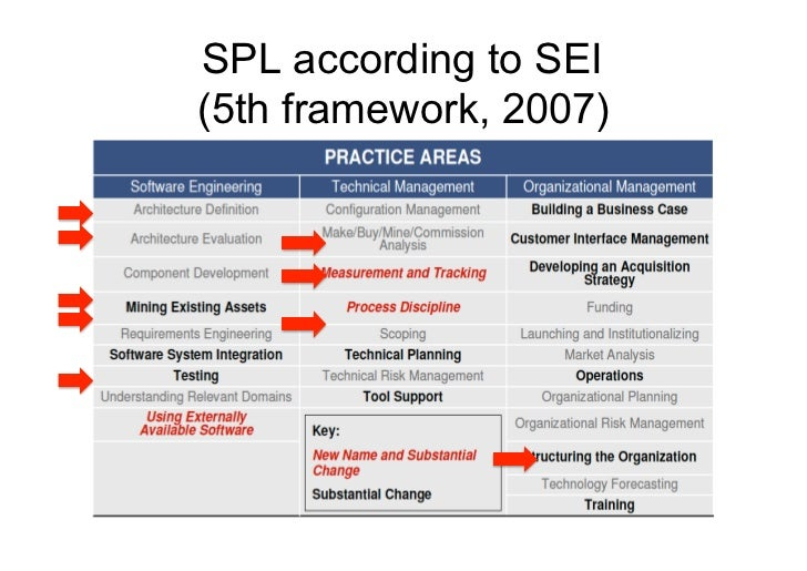 References• Clemens & Northrop, Software Product Lines, Addison Wesley, 2002• Gomaa, Designing SPL with UML, Addison Wes...