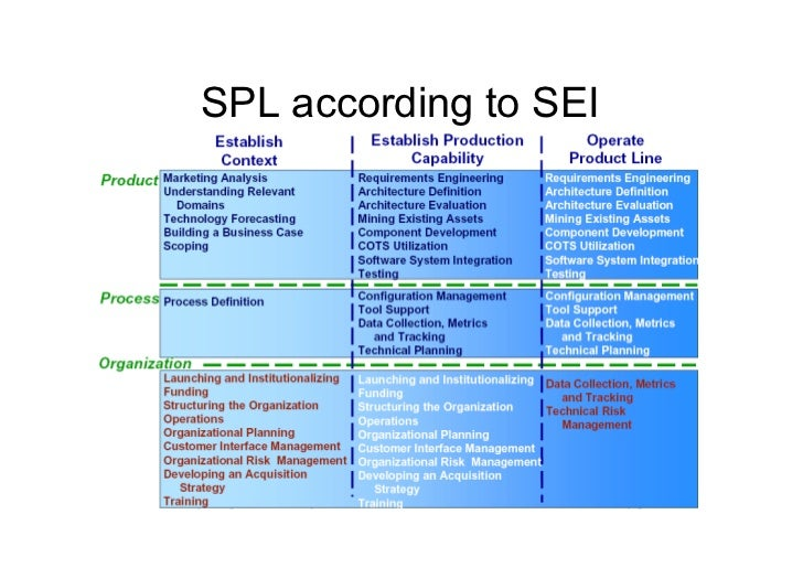 Conferences• SPLC 2011, Munich, Germany• Workshop on Variability in Software Product Line   Architectures• Wokshop on P...