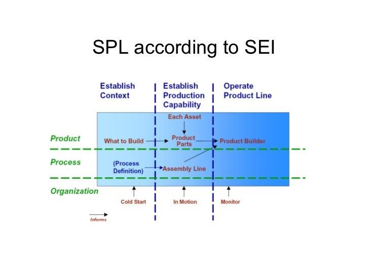 Sites• www.sei.cmu.edu/productlines• www.biglever.com