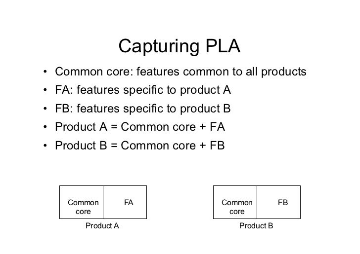 Capturing PLA• Common core: features common to all products• FA: features specific to product A• FB: features specific ...