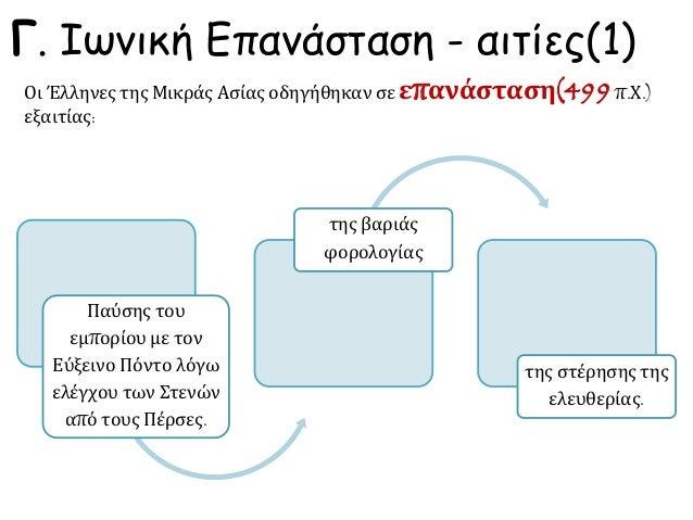 Γ. Ιωνική Επανάσταση - αιτίες(1) Παύσης του εμπορίου με τον Εύξεινο Πόντο λόγω ελέγχου των Στενών από τους Πέρσες. της βαρ...