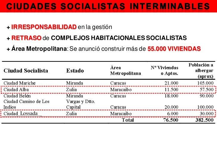 + IRRESPONSABILIDAD en la gestión+ RETRASO de COMPLEJOS HABITACIONALES SOCIALISTAS+ Área Metropolitana: Se anunció constru...