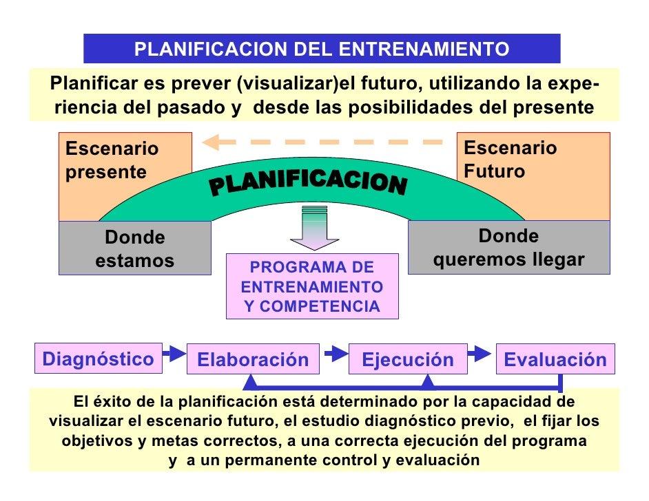PLANIFICACION DEL ENTRENAMIENTOPlanificar es prever (visualizar)el futuro, utilizando la expe-riencia del pasado y desde l...