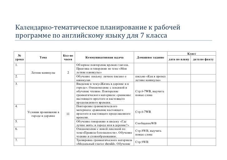 Календарно-тематическое планирование к рабочейпрограмме по английскому языку для 7 класса                                 ...
