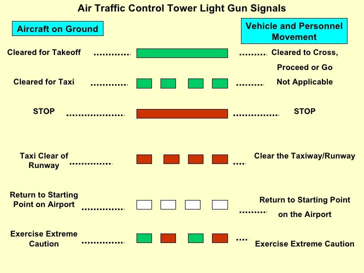 how to talk to air traffic control for pilots