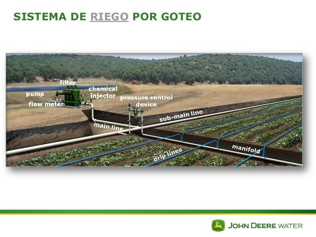 Criterios de fertirrigacion en cultivos - Sistema de riego por goteo automatizado ...