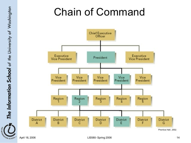 chain of command informed The message progresses down the chain of command, fanning out along the way, until all who have a need to know are informed formal communication also flows upward through the organization on the same basis.